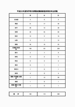 県別申込者数HP2010のコピー